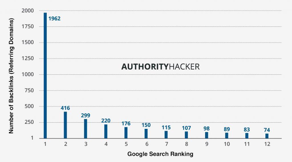 Este gráfico de Authority Hacker mostra como o número de backlinks de seu conteúdo afetará as classificações do Google. Frases de palavras-chave com mais de 1000 pesquisas mensais foram incluídas nesta análise - as pesquisas de marca foram excluídas.