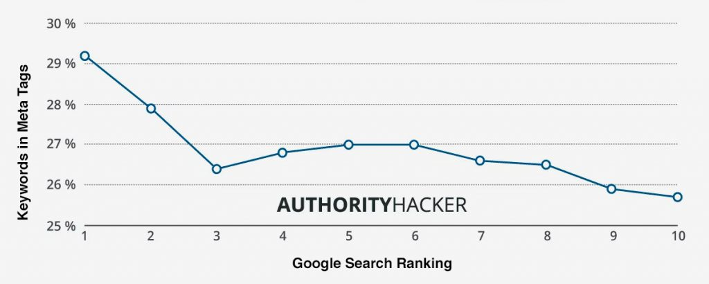 gráfico de Authority Hacker