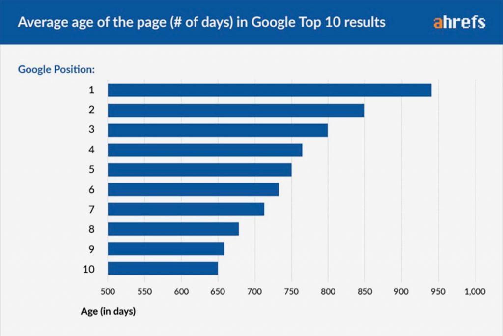 Como você pode ver neste gráfico, a página média de classificação do Top10 tem mais de 2 anos. E aqueles que se classificam na posição # 1 têm quase 3 anos (em média).